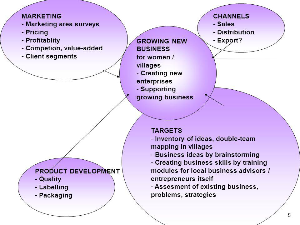 8 MARKETING - Marketing area surveys - Pricing - Profitablity - Competion, value-added - Client segments PRODUCT DEVELOPMENT - Quality - Labelling - P