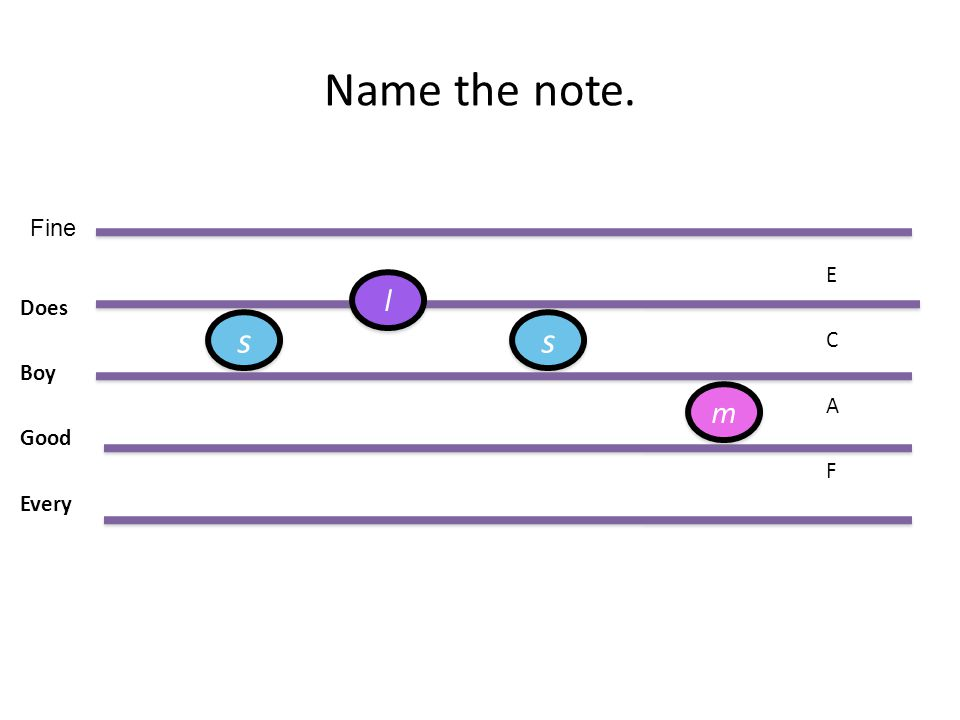 Name the note. E Does C Boy A Good F Every Fine m m s s s s l l