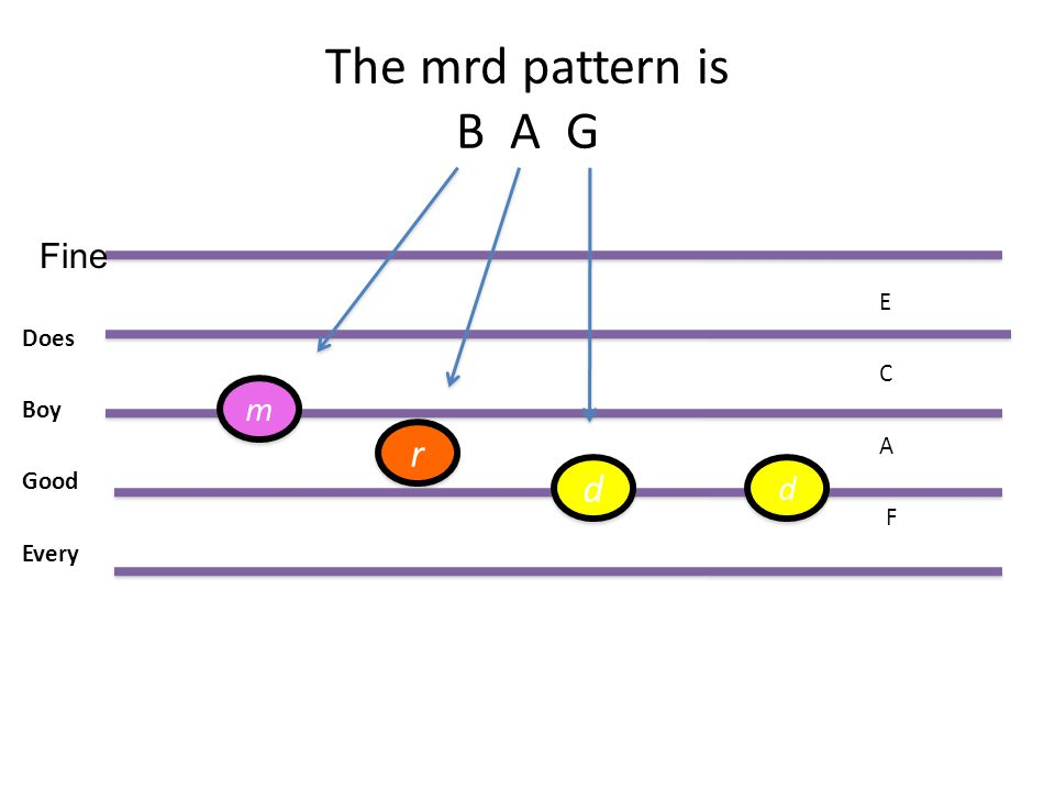 The mrd pattern is B A G E Does C Boy A Good F Every Fine d d r r d d m m