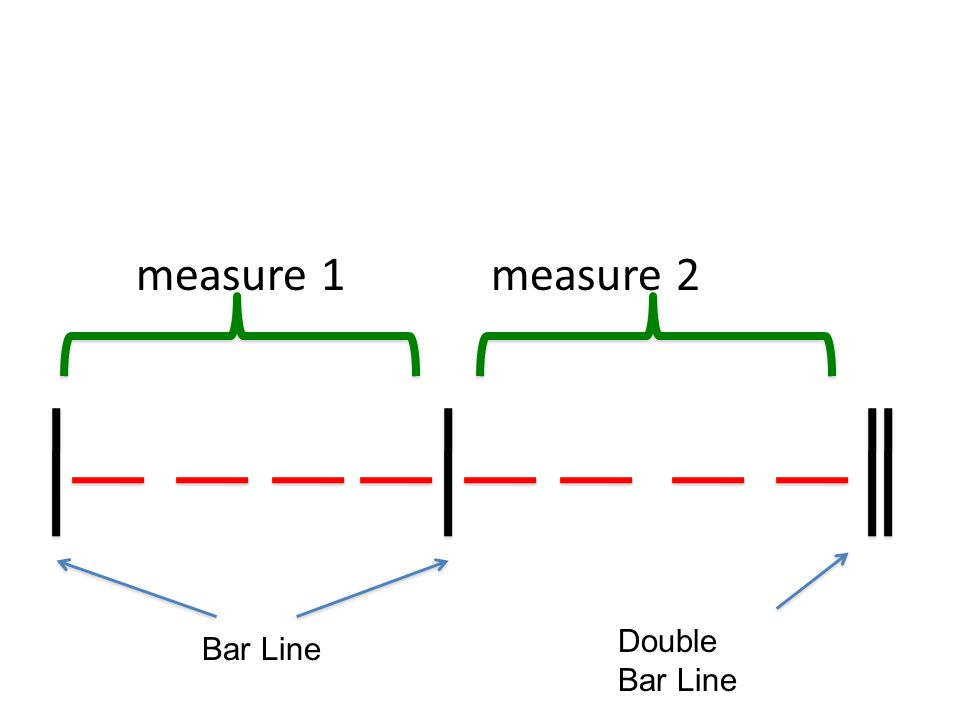 measure 1 measure 2 Bar Line Double Bar Line