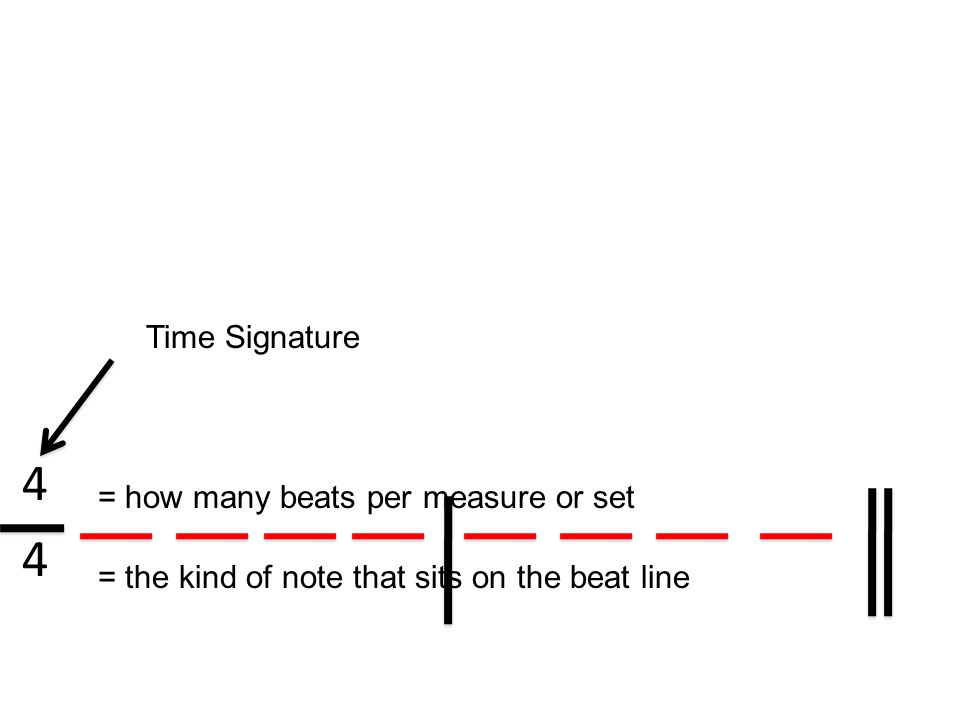 4 Time Signature = how many beats per measure or set = the kind of note that sits on the beat line