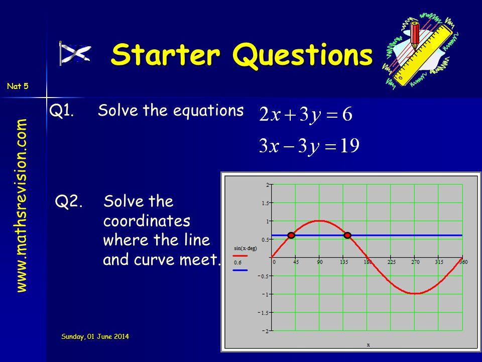 Nat 5 Sunday, 01 June 2014Sunday, 01 June 2014Sunday, 01 June 2014Sunday, 01 June 2014 Starter Questions Q1.Solve the equations Q2.Solve the coordinat