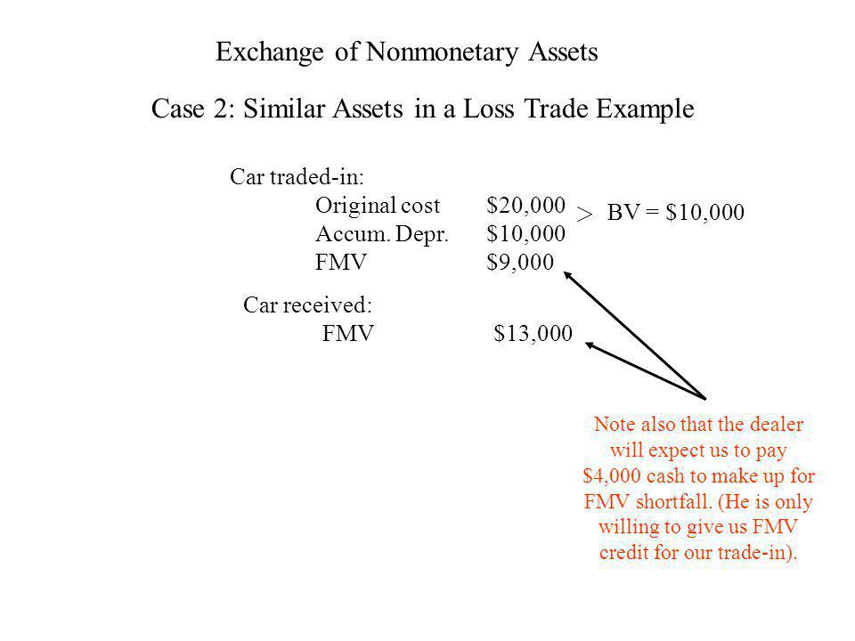 Exchange of Nonmonetary Assets Case 2: Similar Assets in a Loss Trade Example Car traded-in: Original cost$20,000 Accum. Depr.$10,000 FMV$9,000 Car re