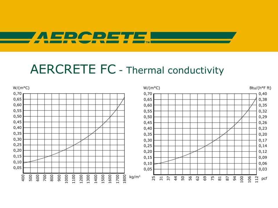 AERCRETE FC - Thermal conductivity