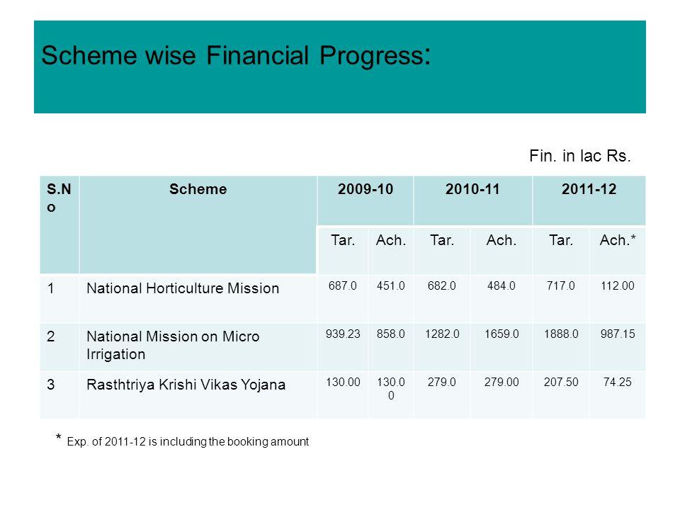 Scheme wise Financial Progress : S.N o Scheme2009-102010-112011-12 Tar.Ach.Tar.Ach.Tar.Ach.* 1National Horticulture Mission 687.0451.0682.0484.0717.0112.00 2National Mission on Micro Irrigation 939.23858.01282.01659.01888.0987.15 3Rasthtriya Krishi Vikas Yojana 130.00 279.0279.00207.5074.25 Fin.