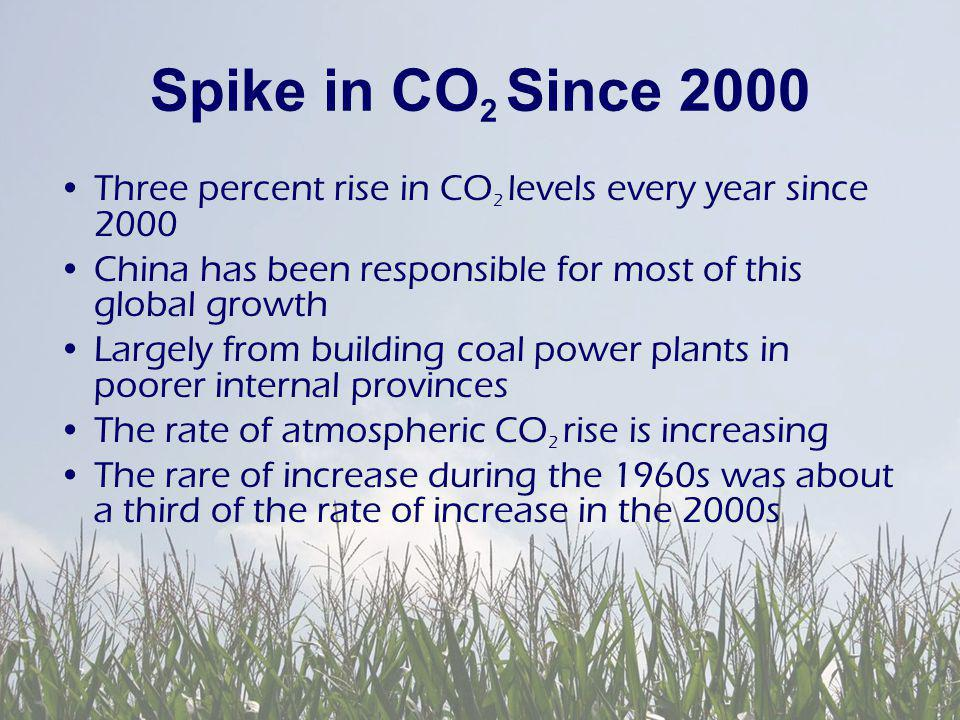 Spike in CO 2 Since 2000 Three percent rise in CO 2 levels every year since 2000 China has been responsible for most of this global growth Largely from building coal power plants in poorer internal provinces The rate of atmospheric CO 2 rise is increasing The rare of increase during the 1960s was about a third of the rate of increase in the 2000s