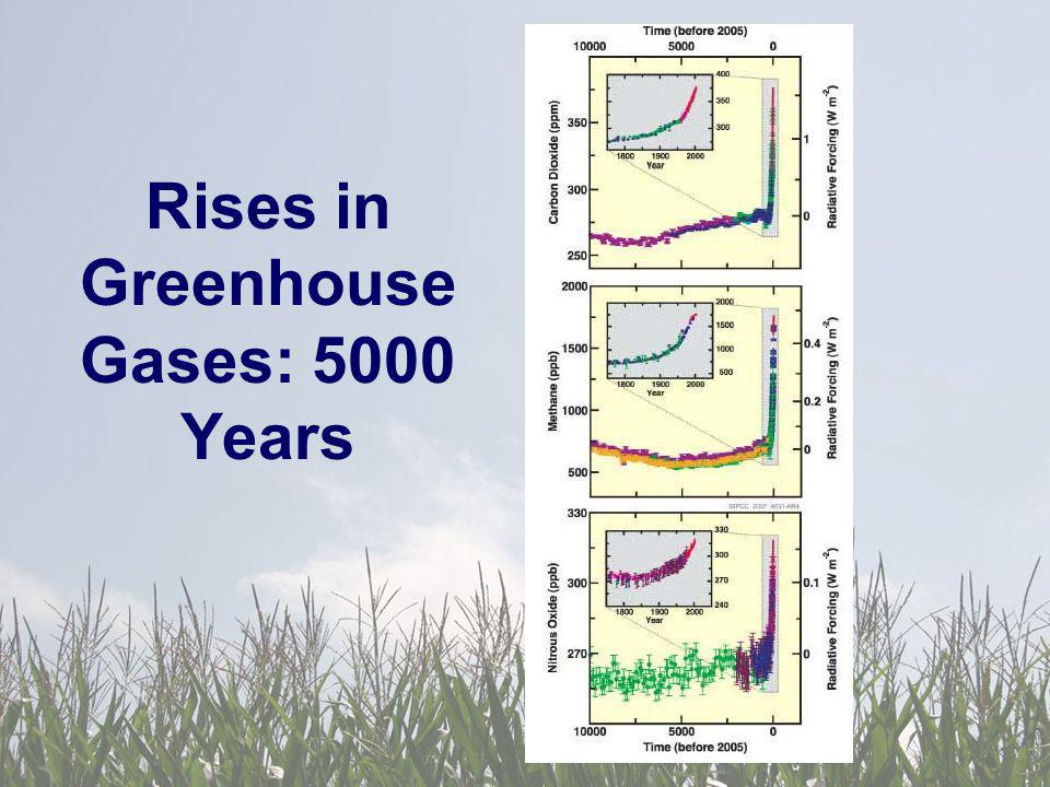 Rises in Greenhouse Gases: 5000 Years