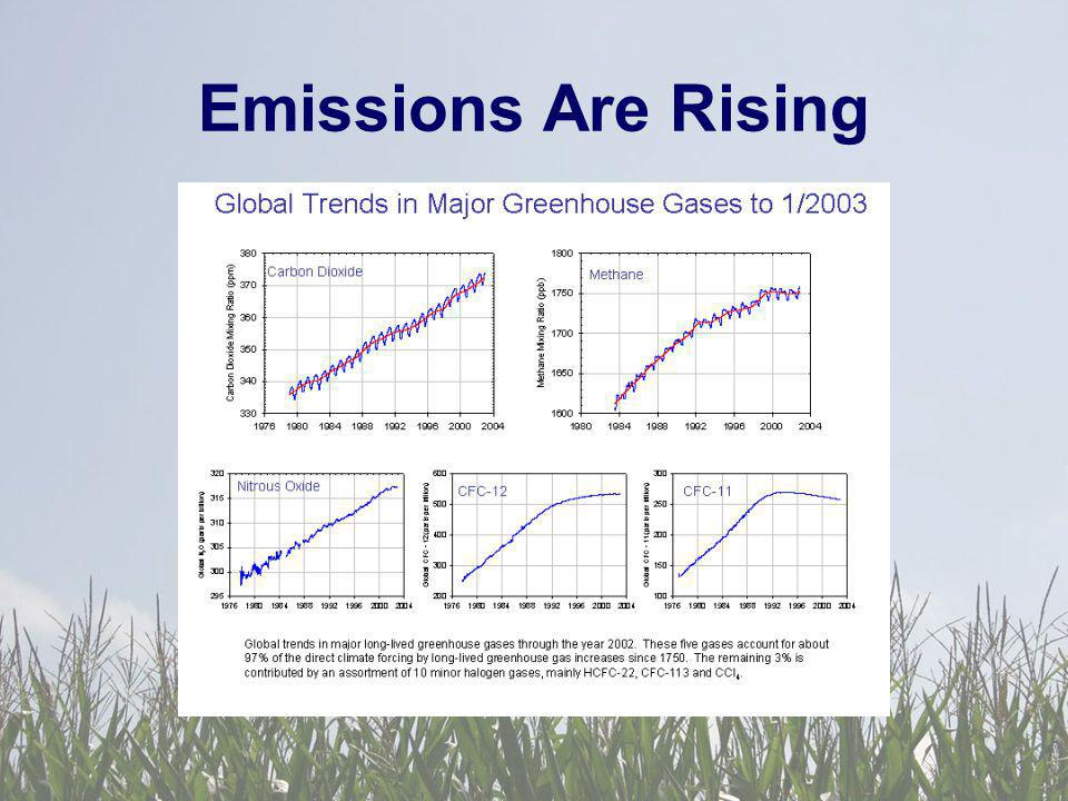 Emissions Are Rising