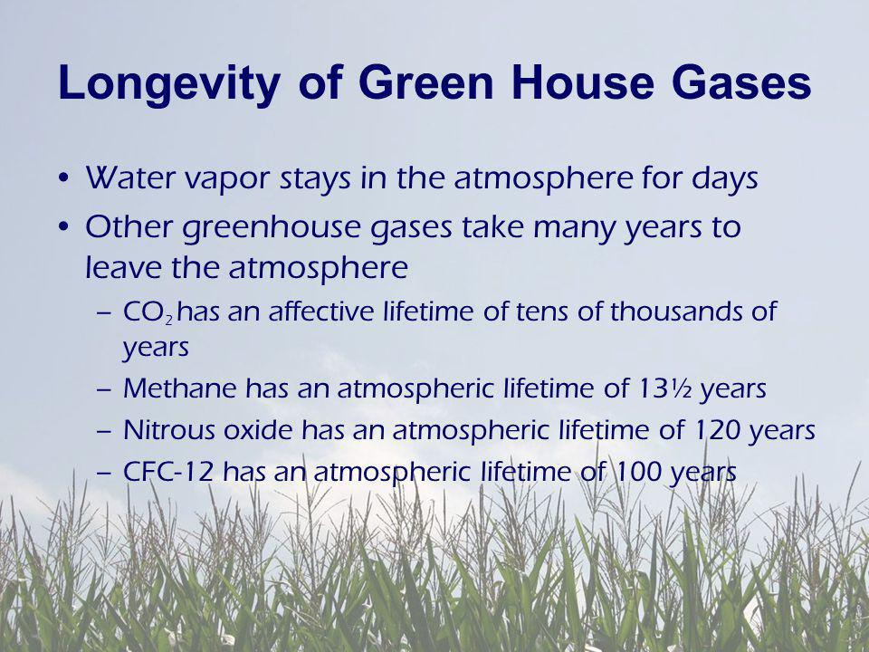 Longevity of Green House Gases Water vapor stays in the atmosphere for days Other greenhouse gases take many years to leave the atmosphere –CO 2 has an affective lifetime of tens of thousands of years –Methane has an atmospheric lifetime of 13½ years –Nitrous oxide has an atmospheric lifetime of 120 years –CFC-12 has an atmospheric lifetime of 100 years