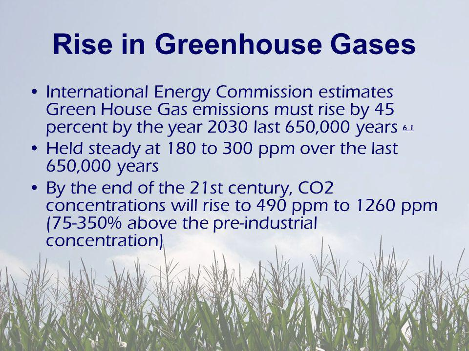 Rise in Greenhouse Gases International Energy Commission estimates Green House Gas emissions must rise by 45 percent by the year 2030 last 650,000 years 6.1 6.1 Held steady at 180 to 300 ppm over the last 650,000 years By the end of the 21st century, CO2 concentrations will rise to 490 ppm to 1260 ppm (75-350% above the pre-industrial concentration)