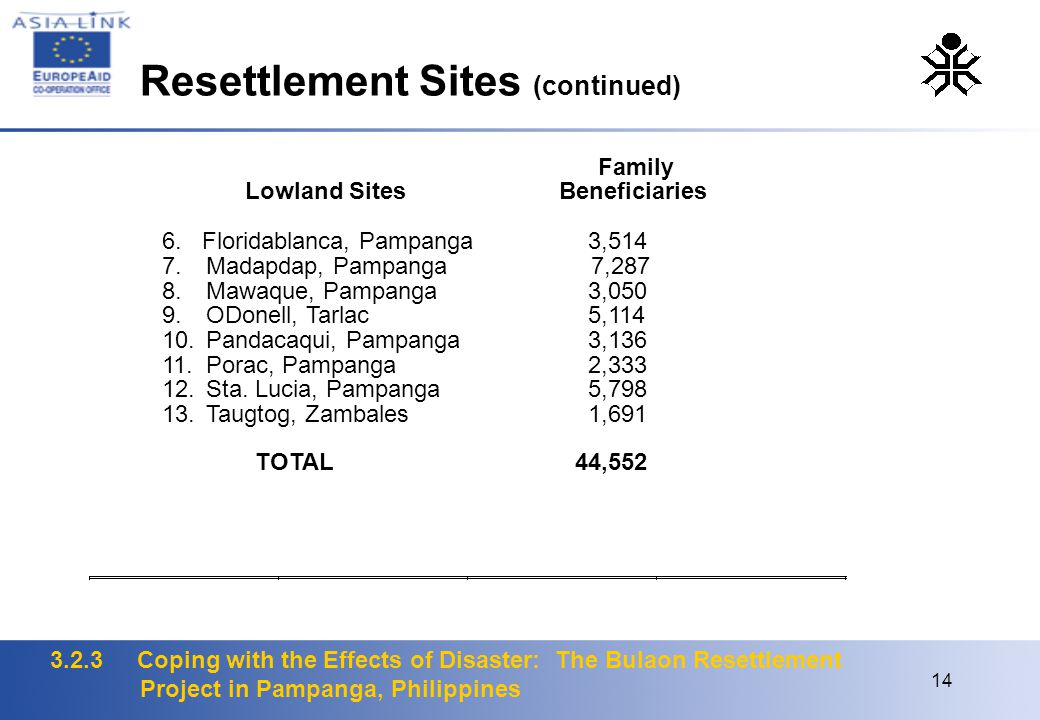3.2.3 Coping with the Effects of Disaster: The Bulaon Resettlement Project in Pampanga, Philippines 14 Resettlement Sites (continued)