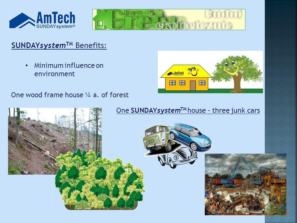 SUNDAYsystem TM Benefits: Minimum influence on environment One wood frame house ¼ a.