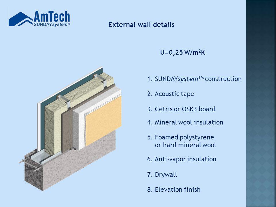 External wall details U=0,25 W/m 2 K 7. Drywall 6.