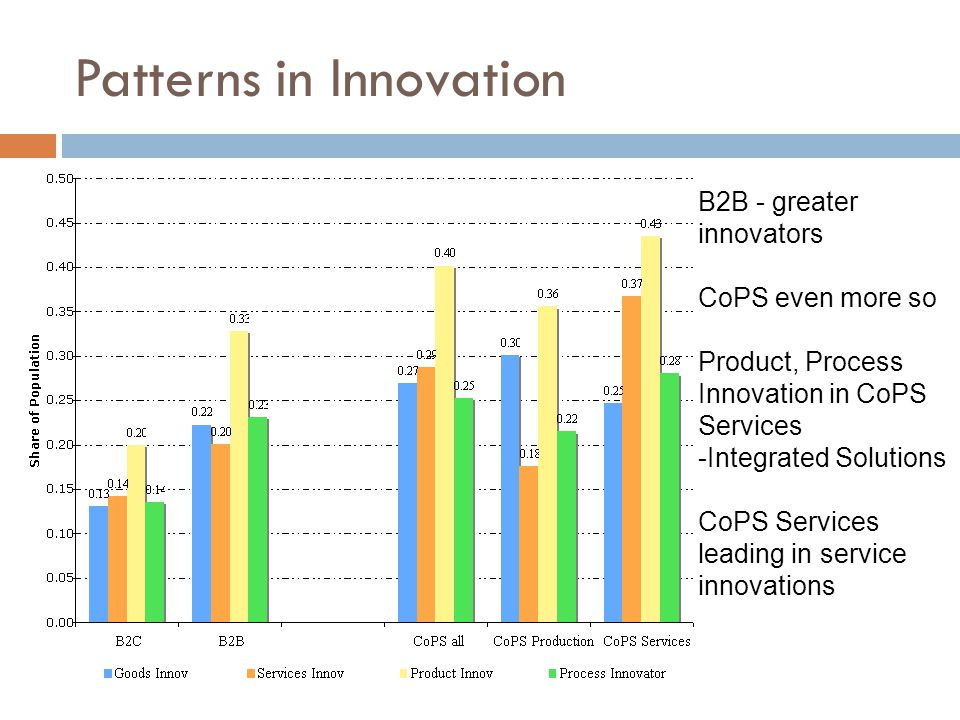 Patterns in Innovation B2B - greater innovators CoPS even more so Product, Process Innovation in CoPS Services -Integrated Solutions CoPS Services lea