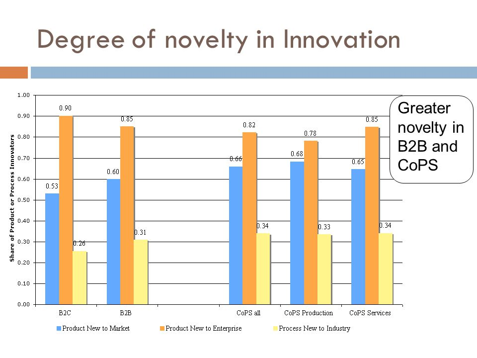 Degree of novelty in Innovation Greater novelty in B2B and CoPS