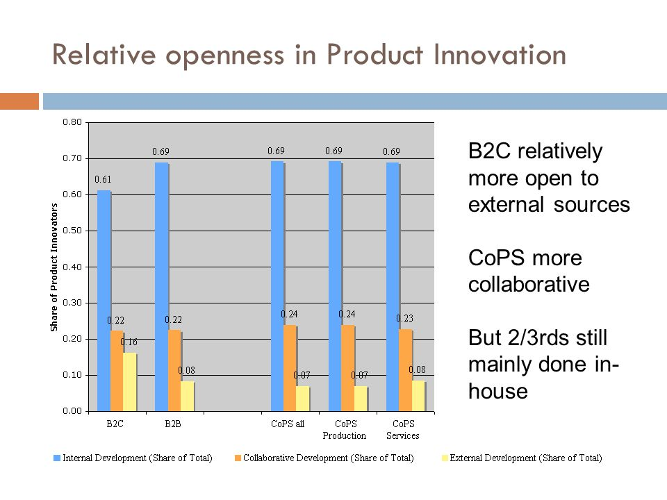 Relative openness in Product Innovation B2C relatively more open to external sources CoPS more collaborative But 2/3rds still mainly done in- house