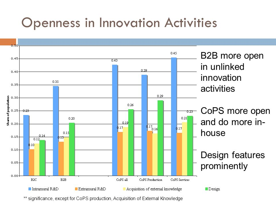 Openness in Innovation Activities ** significance, except for CoPS production, Acquisition of External Knowledge B2B more open in unlinked innovation