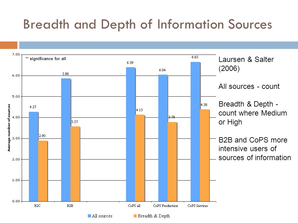 Breadth and Depth of Information Sources ** significance for all Laursen & Salter (2006) All sources - count Breadth & Depth - count where Medium or H
