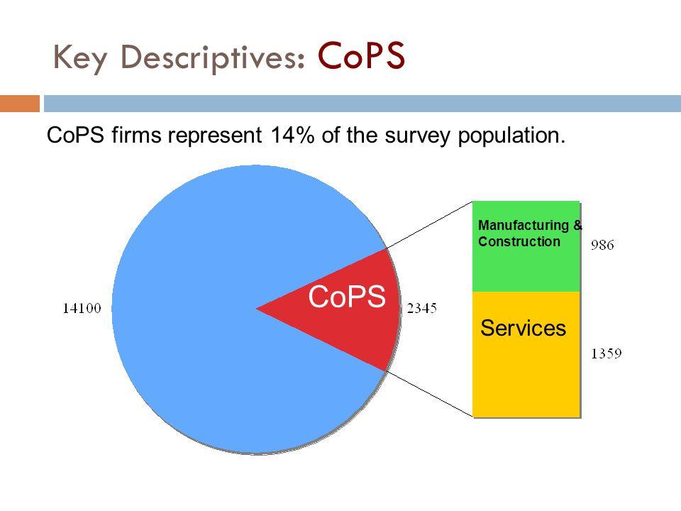 Key Descriptives : CoPS Manufacturing & Construction Services CoPS CoPS firms represent 14% of the survey population.