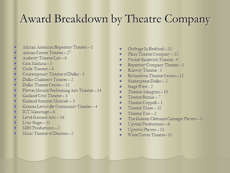 Award Breakdown by Theatre Company African American Repertory Theater – 1 African American Repertory Theater – 1 Artisan Center Theater – 27 Artisan C