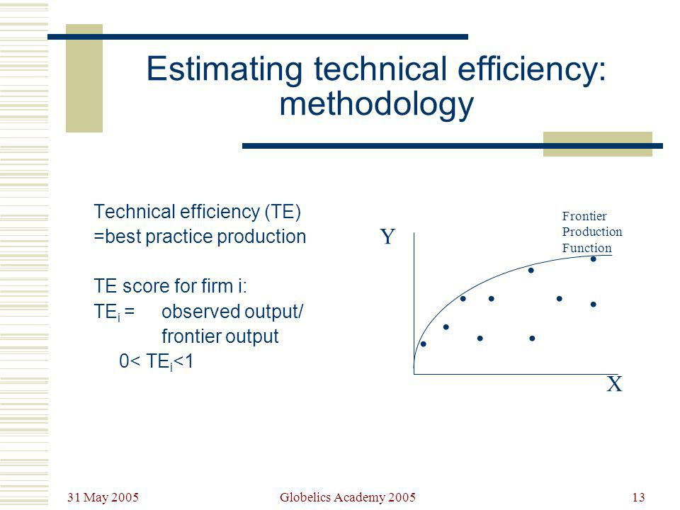 31 May 2005 Globelics Academy 200513 Estimating technical efficiency: methodology Technical efficiency (TE) =best practice production TE score for fir