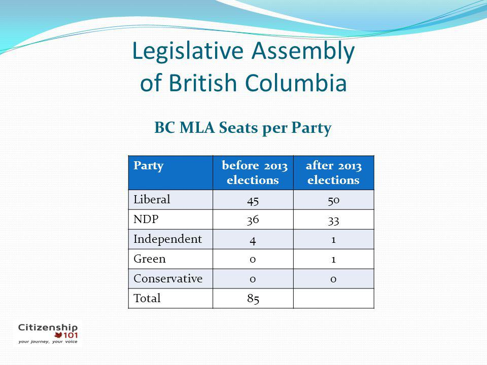 Legislative Assembly of British Columbia BC MLA Seats per Party Party before 2013 elections after 2013 elections Liberal4550 NDP3633 Independent41 Gre