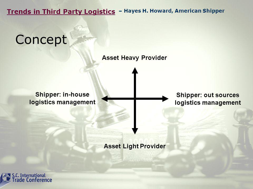Trends in Third Party Logistics South Carolina International Trade Conference Edward Zaninelli OOCL USA – Edward Zaninelli, OOCL
