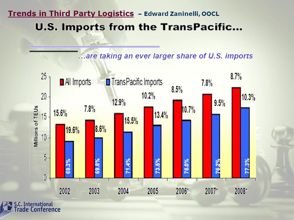 Trends in Third Party Logistics – Edward Zaninelli, OOCL