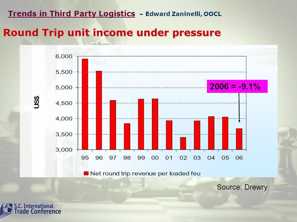 Round Trip unit income under pressure Source: Drewry – Edward Zaninelli, OOCL