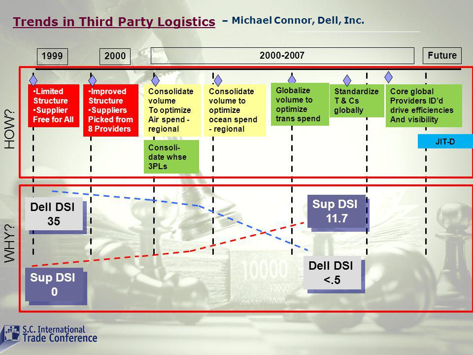 Trends in Third Party Logistics – Michael Connor, Dell, Inc.