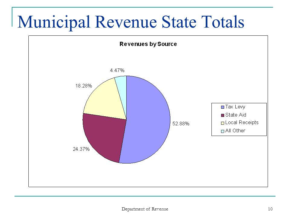 Department of Revenue 10 Municipal Revenue State Totals