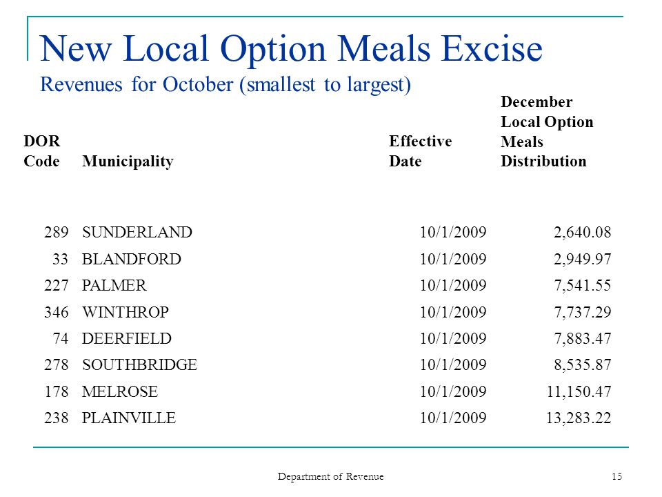 Department of Revenue 15 New Local Option Meals Excise Revenues for October (smallest to largest) DOR CodeMunicipality Effective Date December Local Option Meals Distribution 289SUNDERLAND10/1/20092,640.08 33BLANDFORD10/1/20092,949.97 227PALMER10/1/20097,541.55 346WINTHROP10/1/20097,737.29 74DEERFIELD10/1/20097,883.47 278SOUTHBRIDGE10/1/20098,535.87 178MELROSE10/1/200911,150.47 238PLAINVILLE10/1/200913,283.22