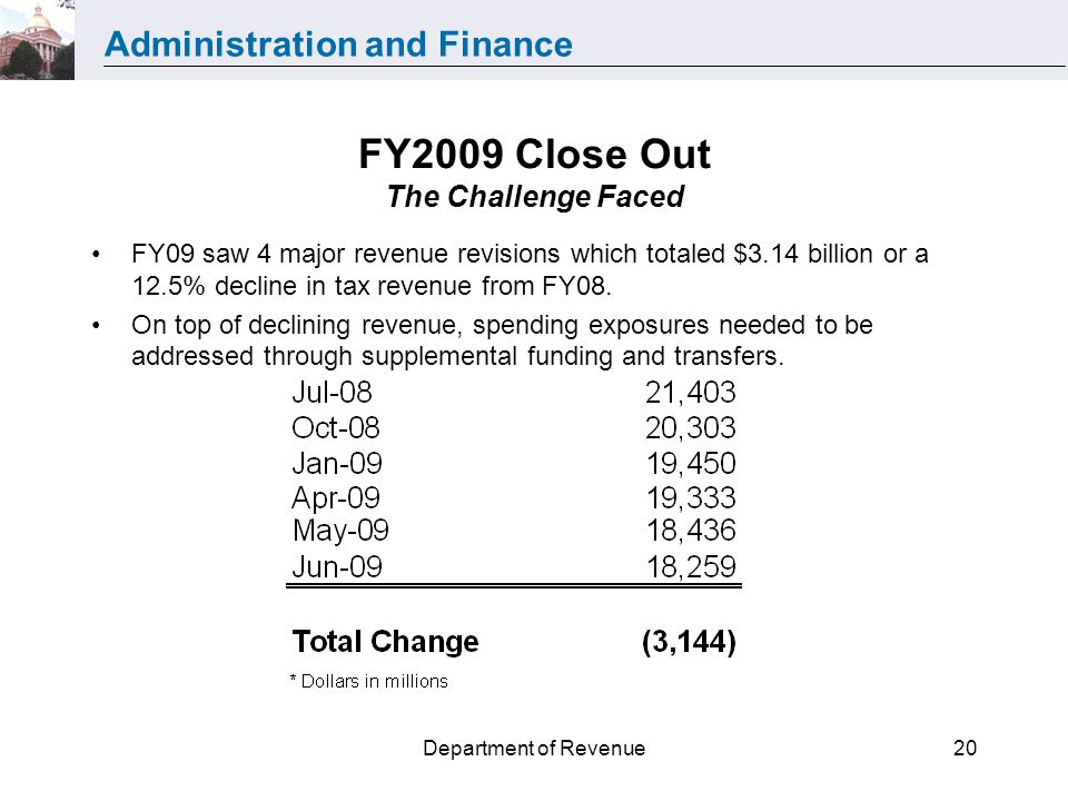 Administration and Finance Department of Revenue20 FY2009 Close Out The Challenge Faced FY09 saw 4 major revenue revisions which totaled $3.14 billion or a 12.5% decline in tax revenue from FY08.