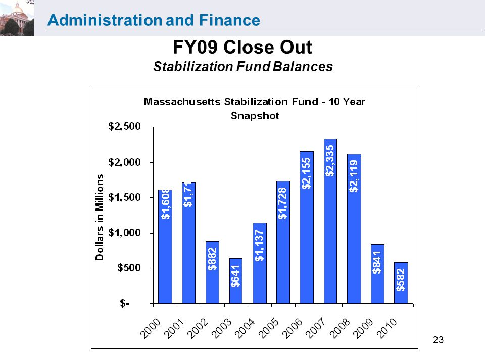 Administration and Finance Department of Revenue23 FY09 Close Out Stabilization Fund Balances