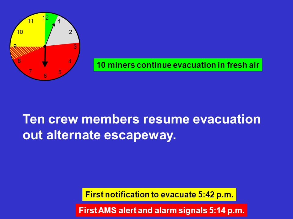 Ten crew members resume evacuation out alternate escapeway. 12 6 3 8 7 5 4 2 1 10 11 First AMS alert and alarm signals 5:14 p.m. First notification to