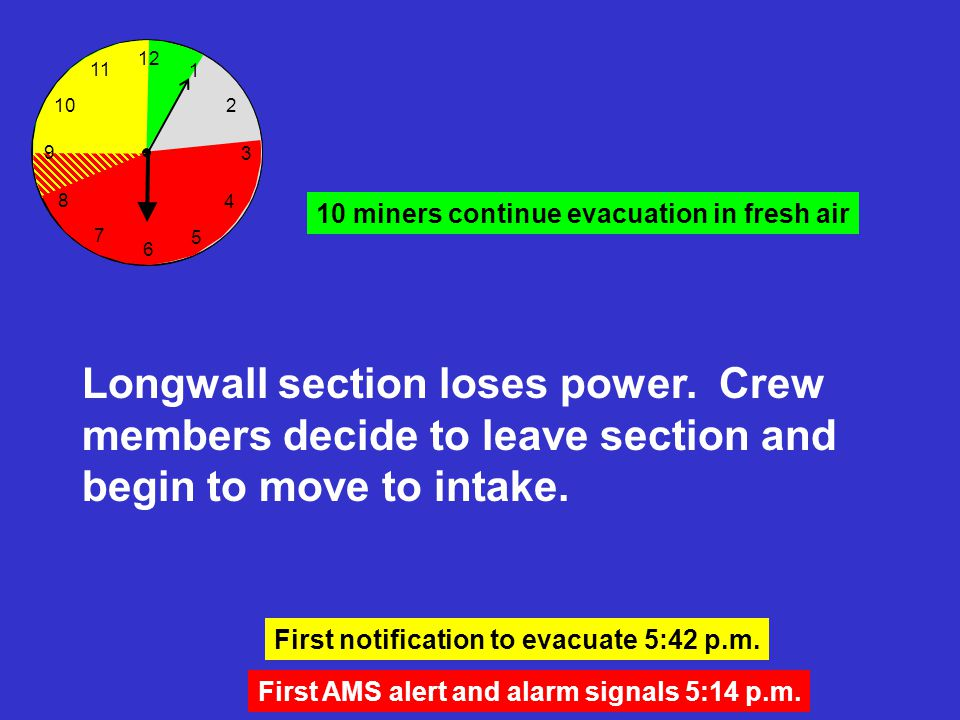 First AMS alert and alarm signals 5:14 p.m. 12 6 3 8 7 5 4 2 1 10 11 Longwall section loses power. Crew members decide to leave section and begin to m