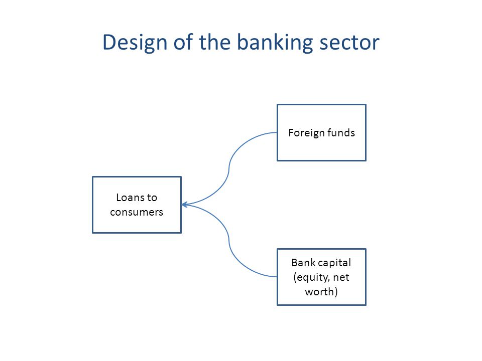 Design of the banking sector Loans to consumers Foreign funds Bank capital (equity, net worth)