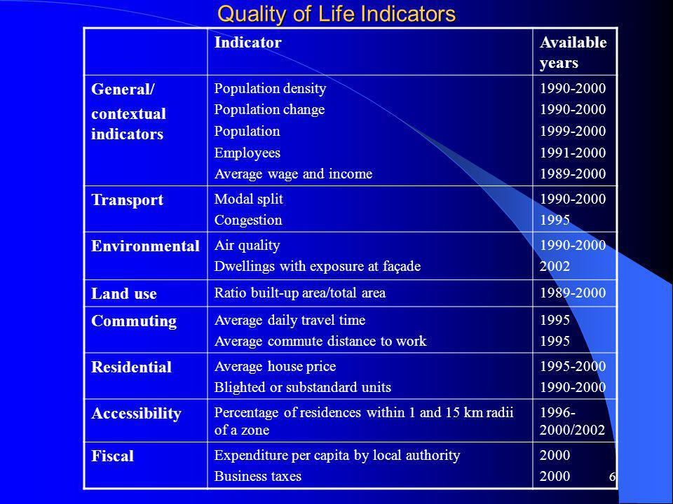 6 Quality of Life Indicators IndicatorAvailable years General/ contextual indicators Population density Population change Population Employees Average wage and income 1990-2000 1999-2000 1991-2000 1989-2000 Transport Modal split Congestion 1990-2000 1995 Environmental Air quality Dwellings with exposure at façade 1990-2000 2002 Land use Ratio built-up area/total area1989-2000 Commuting Average daily travel time Average commute distance to work 1995 Residential Average house price Blighted or substandard units 1995-2000 1990-2000 Accessibility Percentage of residences within 1 and 15 km radii of a zone 1996- 2000/2002 Fiscal Expenditure per capita by local authority Business taxes 2000
