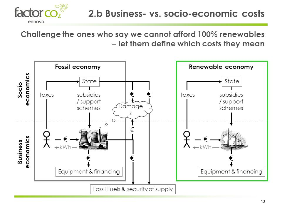 13 2.b Business- vs. socio-economic costs Equipment & financing State Fossil economy Fossil Fuels & security of supply kWh subsidies / support schemes