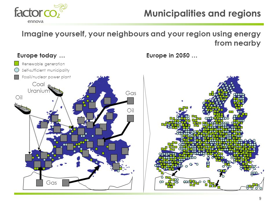 9 Europe in 2050 …Europe today … Municipalities and regions Imagine yourself, your neighbours and your region using energy from nearby Coal Uranium Gas Oil Renewable generation Self-sufficient municipality Fossil/nuclear power plant