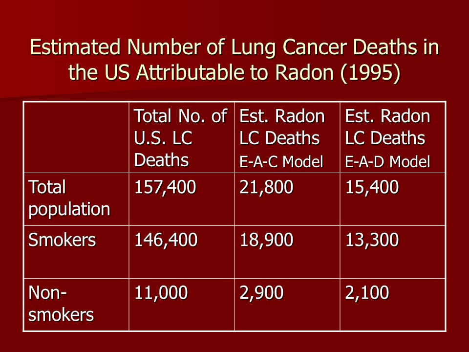 Estimated Number of Lung Cancer Deaths in the US Attributable to Radon (1995) Total No. of U.S. LC Deaths Est. Radon LC Deaths E-A-C Model Est. Radon