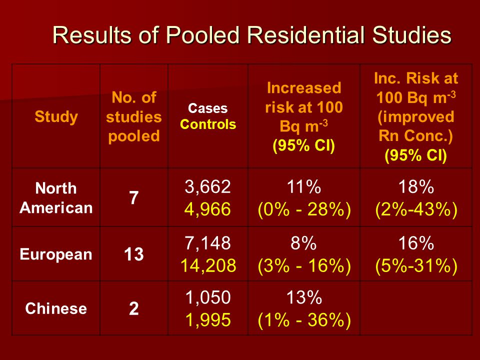 Study No. of studies pooled Cases Controls Increased risk at 100 Bq m -3 (95% CI) Inc. Risk at 100 Bq m -3 (improved Rn Conc.) (95% CI) North American
