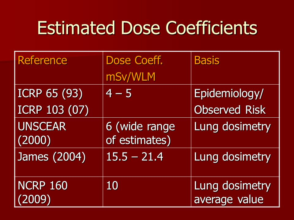 Estimated Dose Coefficients Reference Dose Coeff.