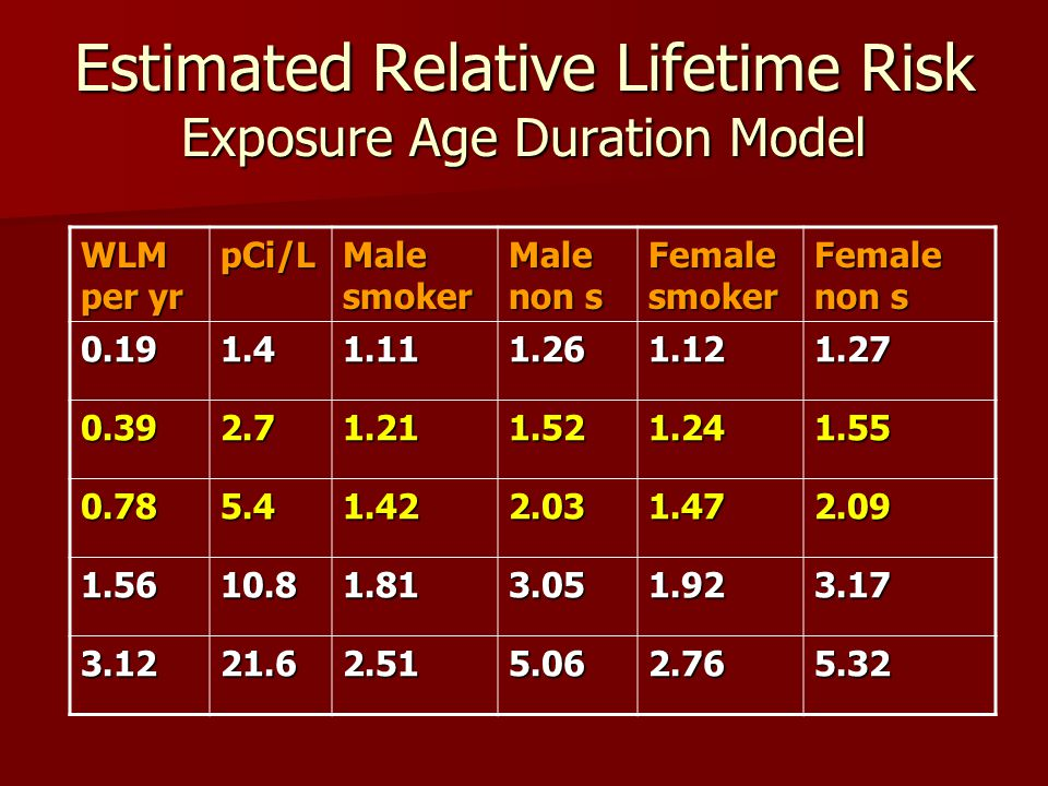 Estimated Relative Lifetime Risk Exposure Age Duration Model WLM per yr pCi/L Male smoker Male non s Female smoker Female non s 0.191.41.111.261.121.27 0.392.71.211.521.241.55 0.785.41.422.031.472.09 1.5610.81.813.051.923.17 3.1221.62.515.062.765.32