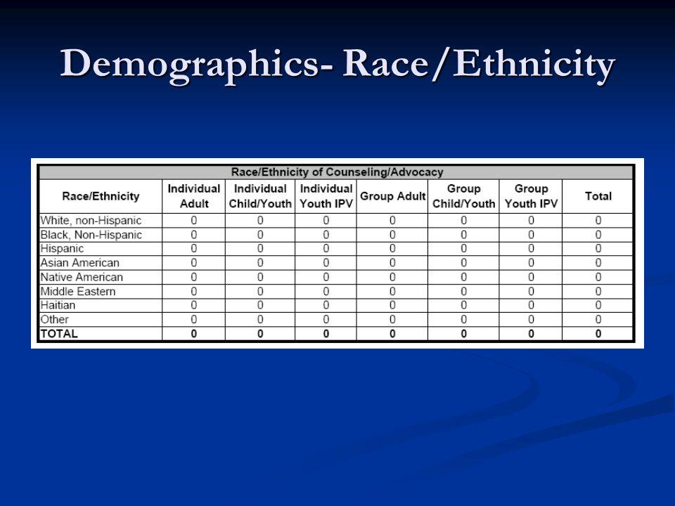 Demographics- Race/Ethnicity