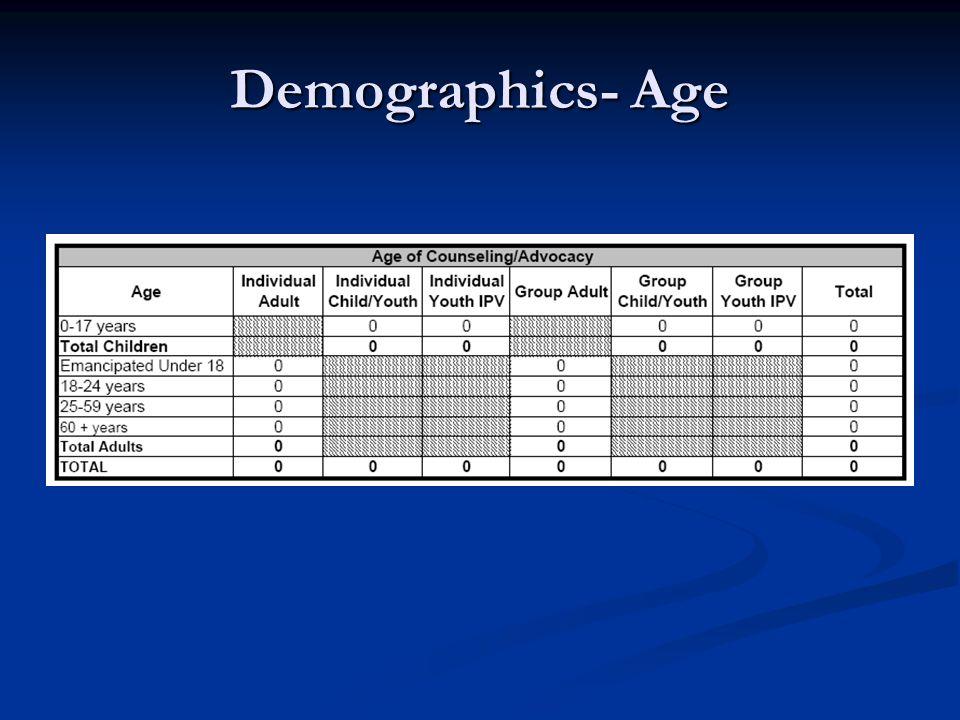 Demographics- Age