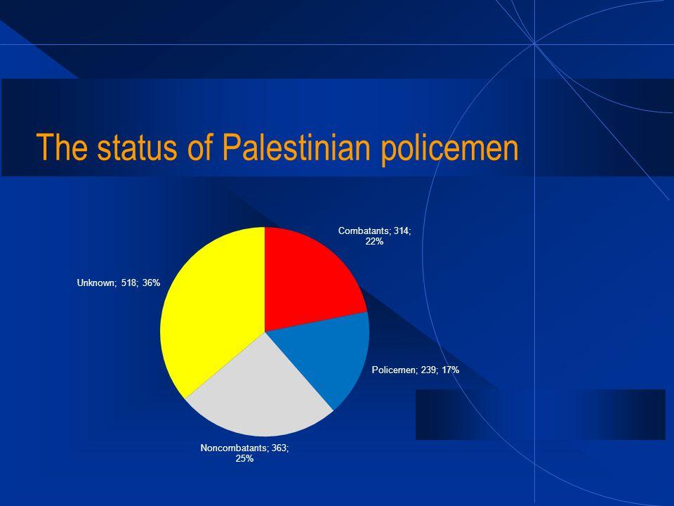 The status of Palestinian policemen