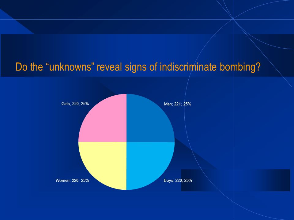 Do the unknowns reveal signs of indiscriminate bombing?