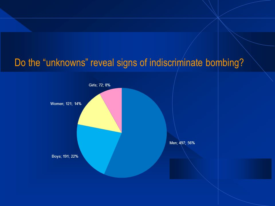 Do the unknowns reveal signs of indiscriminate bombing