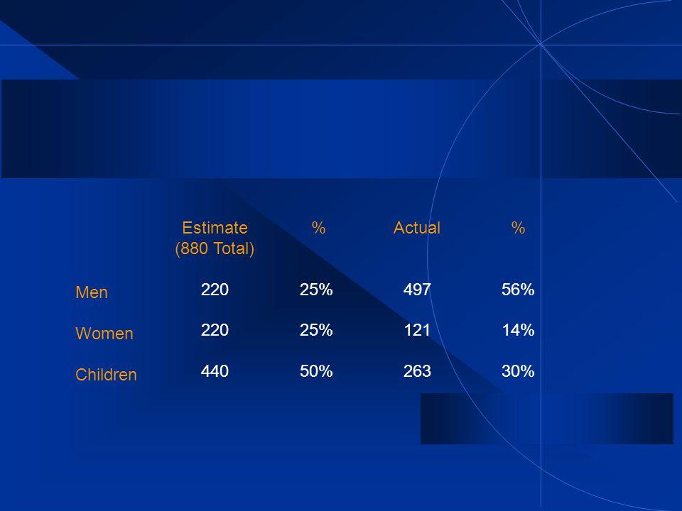 Men Women Children Estimate (880 Total) 220 440 % 25% 50% Actual 497 121 263 % 56% 14% 30%